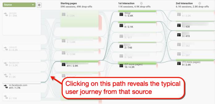 Behavior Flow Path