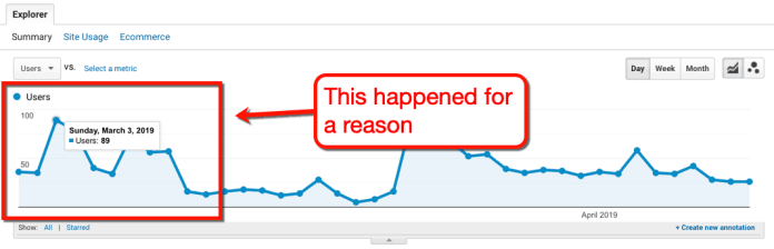 Google Analytics Traffic Spike Chart