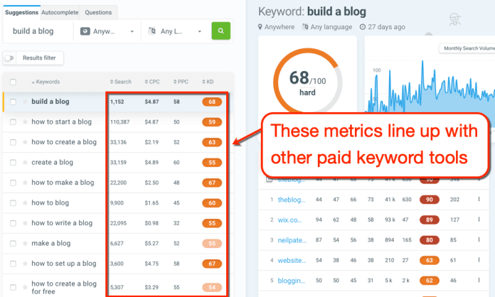 KWFinder more accurate metrics