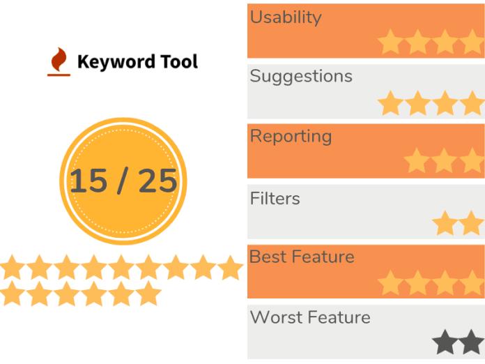 KeywordTool Recap