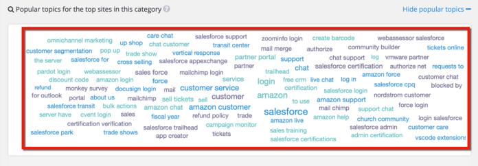Mailchimp Business Services Topic Cloud