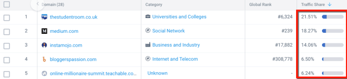 SimilarWeb Referring Domains Traffic Share