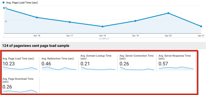 Site Speed Metrics Overview