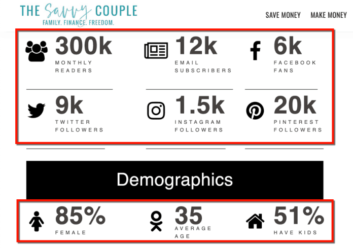 The Savvy Couple Traffic Stats