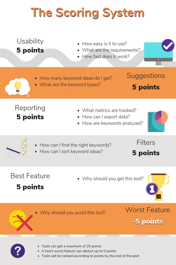 Scoring System Keyword Tools