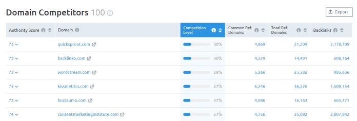 Domain competitors