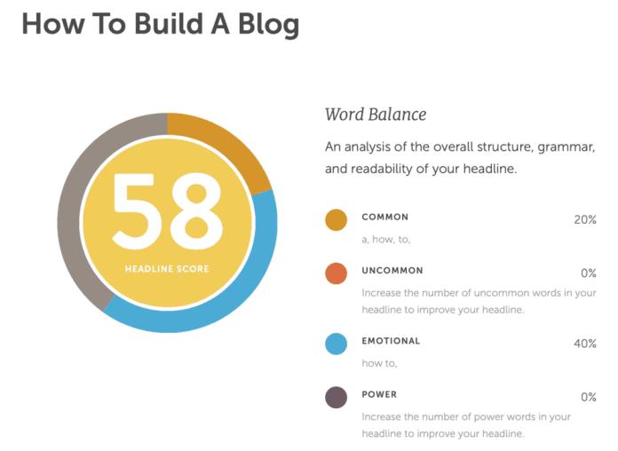 Headline Analyzer Test How to Build a Blog