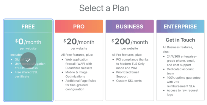 Cloudflare Plans and Pricing