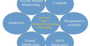 Prime Internet and Digital Marketing Strategies