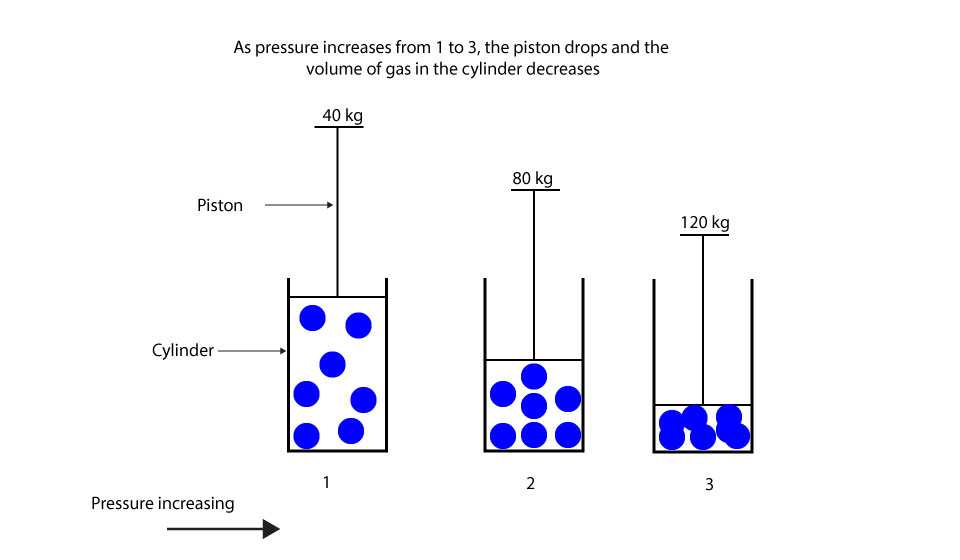 What's the relationship between pressure and volume of gas
