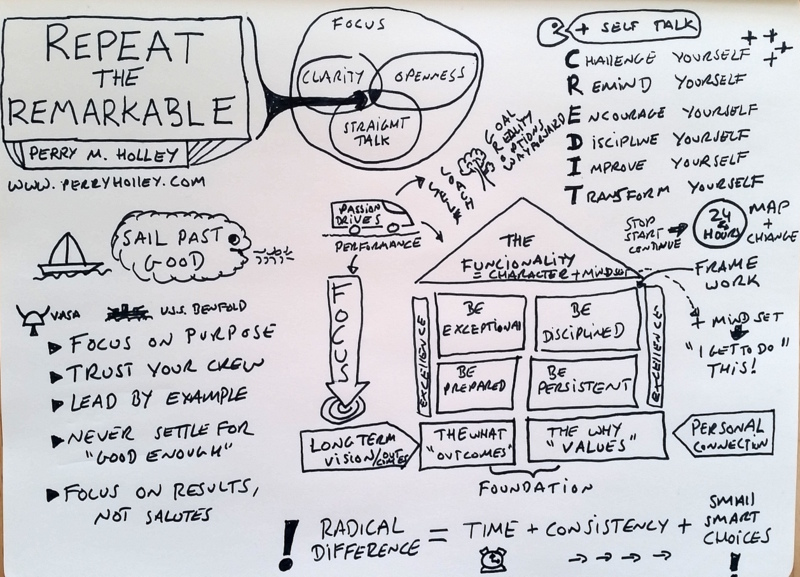 repeat the remarkable sketch note