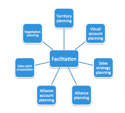 b2b sales facilitation