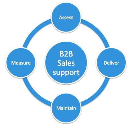 b2b sales support