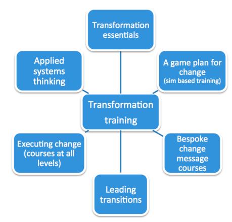 transformationtraining