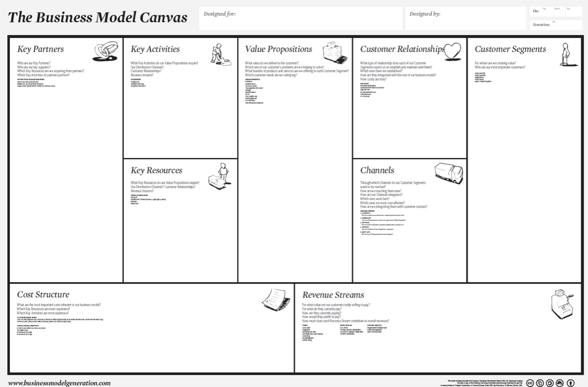 Canvas collection i a list of visual templates andi roberts business model canvas wajeb Images