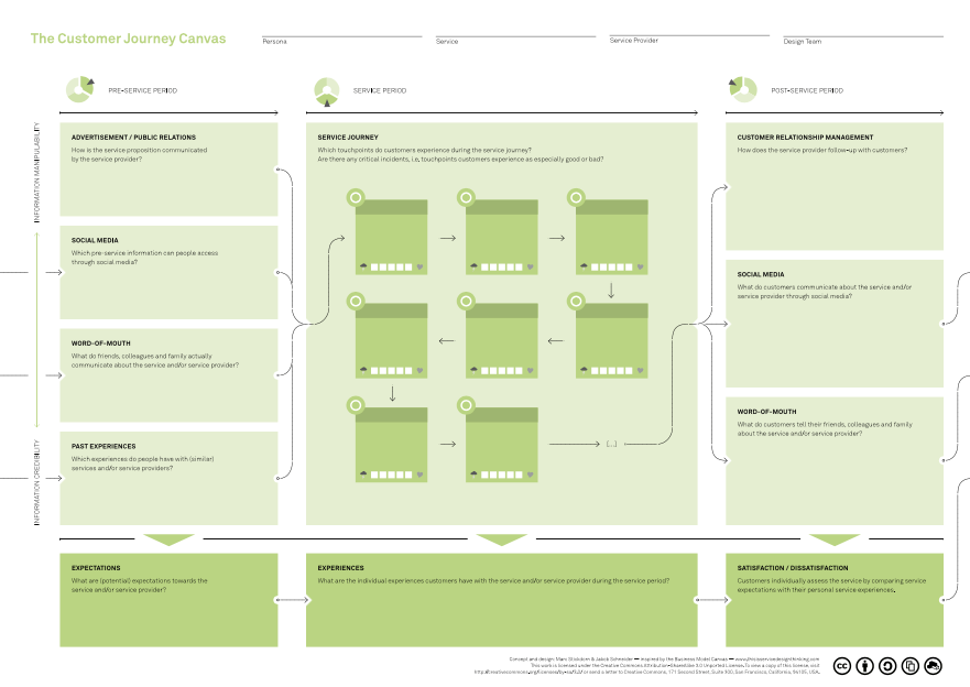 Customer Journey Canvas