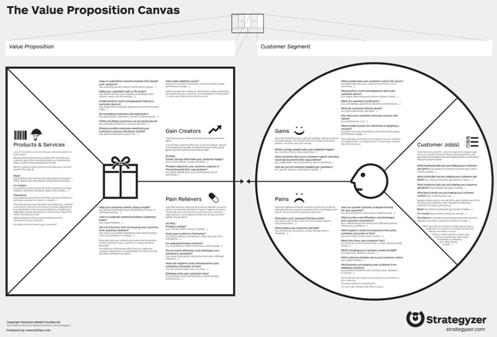 Value Proposition Canvas -FAC