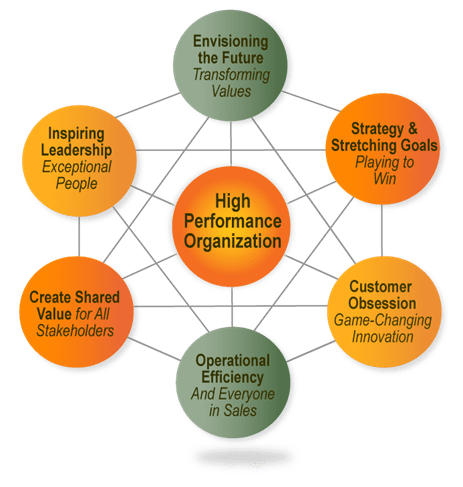 Build High Performance Organization
