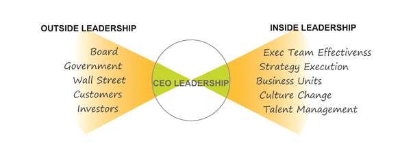 The job of the CEO is different from any other job