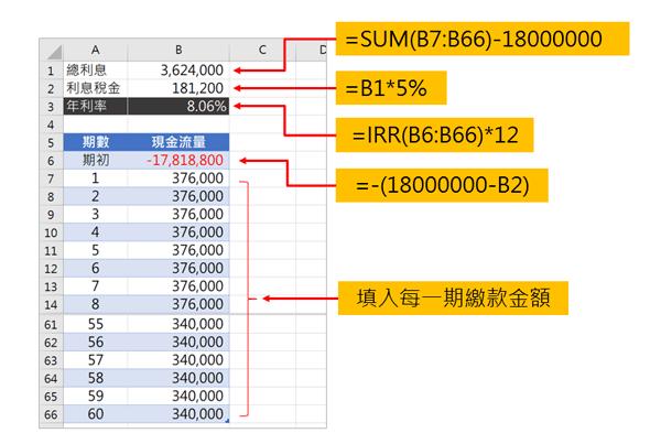 多段式貸款之年利率計算
