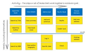 Sample Story map