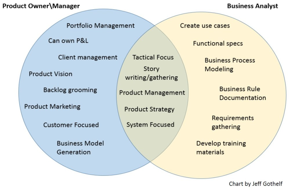 Product Owner / Business Analyst Relationship