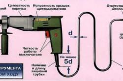 Замер сопротивления изоляции ручного инструмента