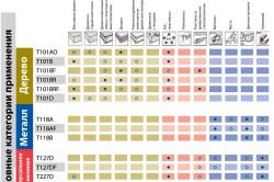 Пилки для лобзика: основные разновидностей вариантов крепления и маркировка пилок (150 фото). Какие пилки для электролобзика бывают, маркировка Полотна для электролобзика все виды