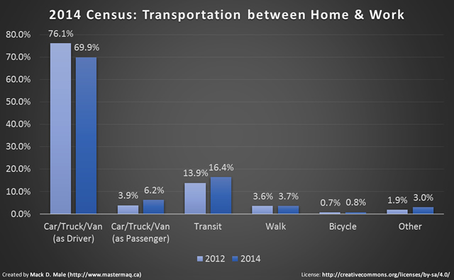 2014 census transportation