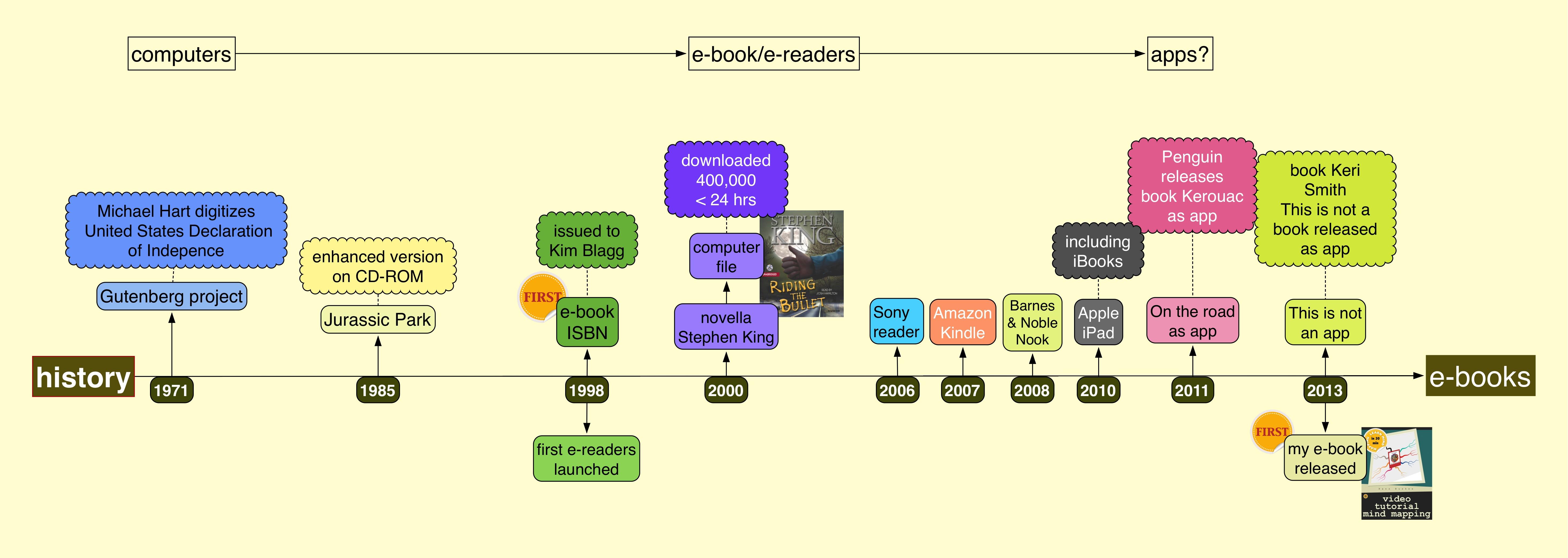 A Short History Of E Books