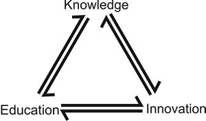 English: Illustration of the Knowledge Triangle