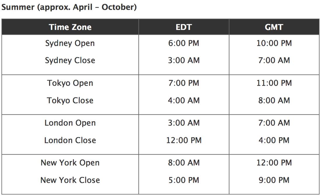 forex market hours around