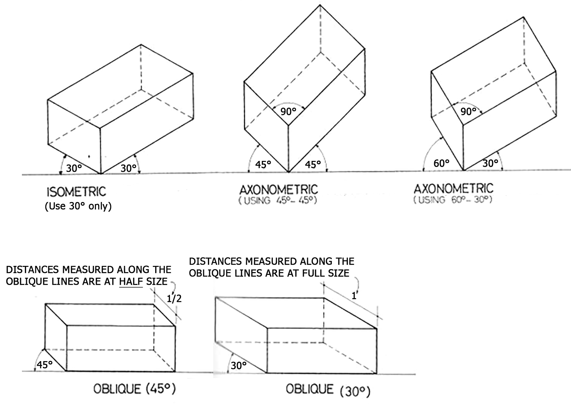Axonometric Vs Isometric Projection Revit For Residential