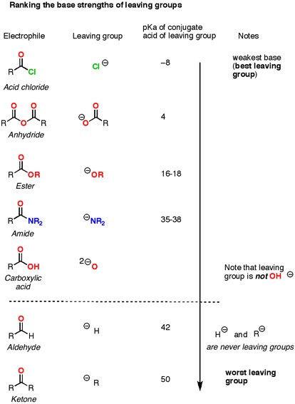 Simplifying the reactions of carboxylic acid derivatives