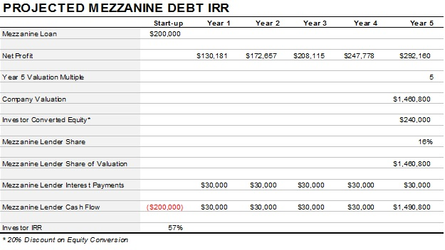 Masterplans: What is Mezzanine Financing and Is It Right