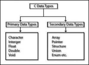basic data types in c