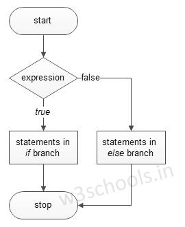if statement flow chart