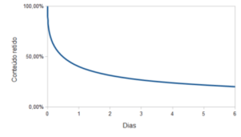 curva de quando você retem do conteudo que estudou em funcao dos dias depois do estudo