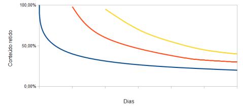 melhora na curva de esquecimento com revisoes