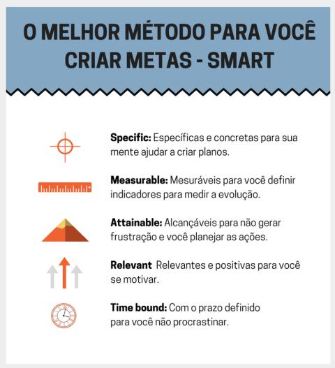 metodo smart meta especifica mensuravel alcancavel relevante com prazo