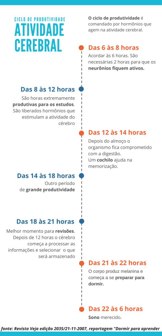 horario mais produtivo para estudar descansar dormir