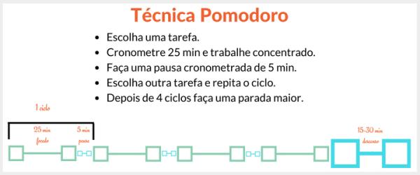 esquema da tecnica de produtividade pomodoro