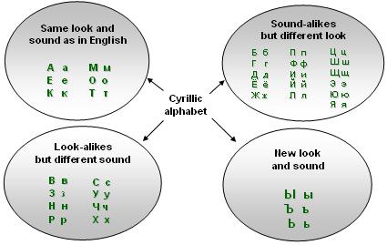 Russian alphabet (Cyrillic alphabet)