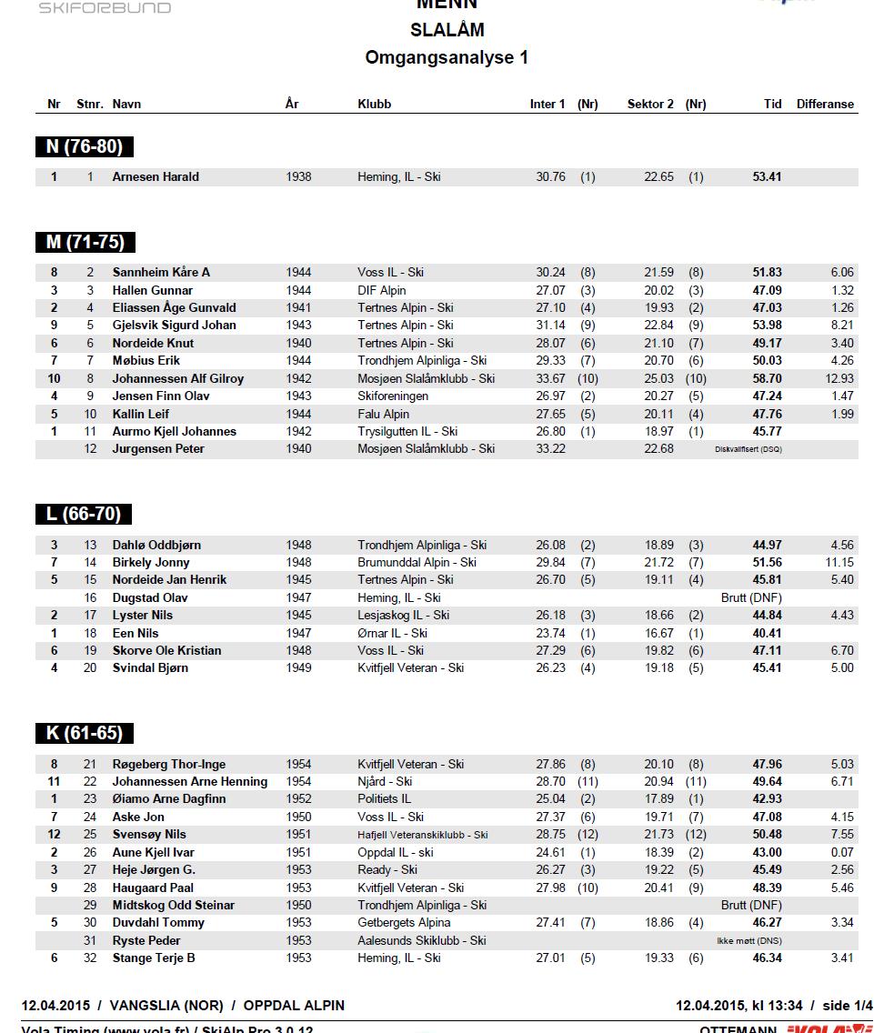 Alpinveteranene VM 2015 Slalåm menn omgangsanalyse 1. omgang side 1