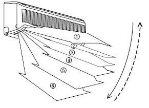 Руководство (инструкция) по эксплуатации кондиционера и