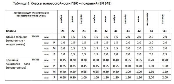 Таблица. Маркировка линолеума