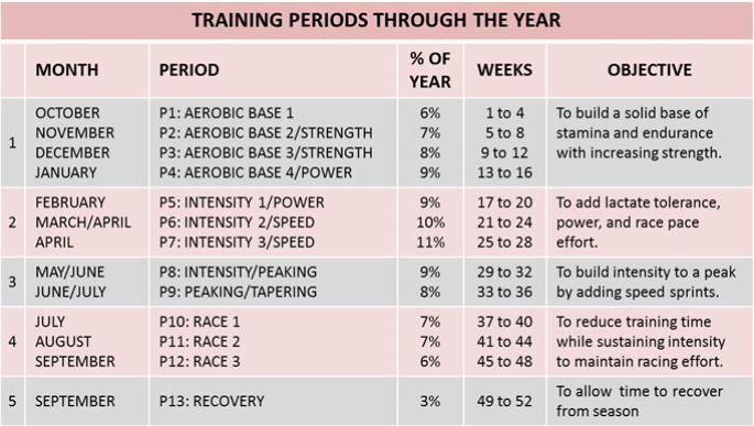 TrainingPlan