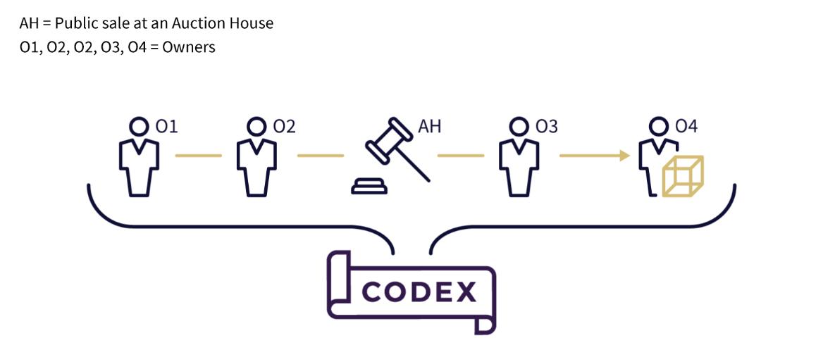 Codex, codex ico, codex ico review, codex ico analysis, analysis on codex