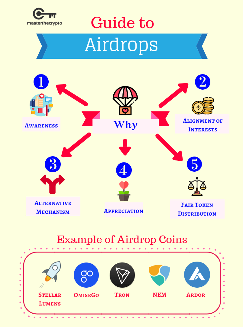 airdrop, guide to airdrop, airdrops, what is an airdrop, free coins