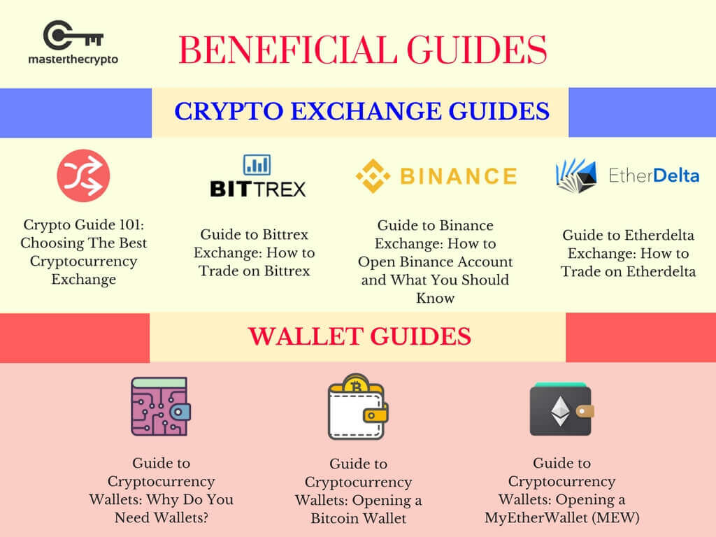Top 10 Crypto, Top 10 Crypto/blockchain infographics, Blockchain infographics you must know, Blockchain infographics, 10 Crypto